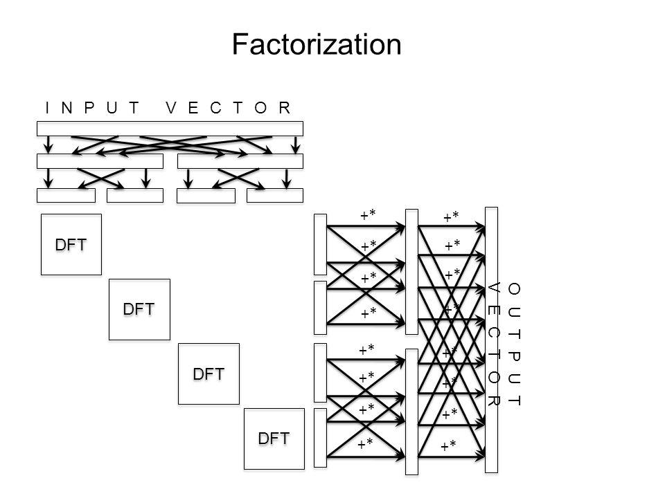 Factorization INPUT VECTOR OUTPUT VECTOR DFT +* DFT +*