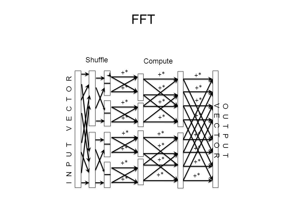 FFT OUTPUT VECTOR +* INPUT VECTOR +* Shuffle Compute