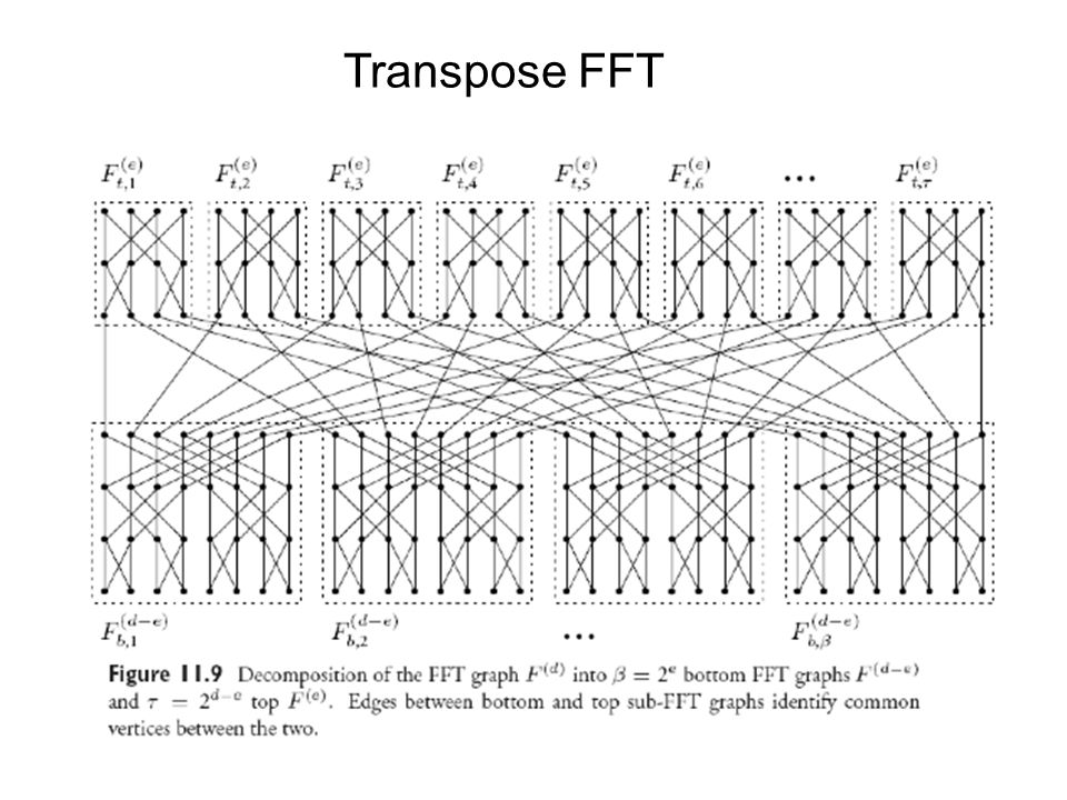 Transpose FFT