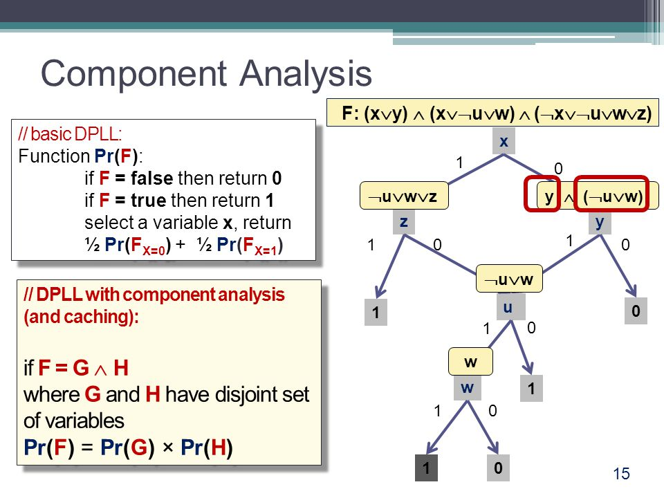 Component Analysis 15 x z 0 y u w F: (x  y)  (x  u  w)  (  x  u  w  z) uwzuwz uwuw w y  (  u  w) // basic DPLL: Function Pr(F): if F = false then return 0 if F = true then return 1 select a variable x, return ½ Pr(F X=0 ) + ½ Pr(F X=1 ) // basic DPLL: Function Pr(F): if F = false then return 0 if F = true then return 1 select a variable x, return ½ Pr(F X=0 ) + ½ Pr(F X=1 ) // DPLL with component analysis (and caching): if F = G  H where G and H have disjoint set of variables Pr(F) = Pr(G) × Pr(H) // DPLL with component analysis (and caching): if F = G  H where G and H have disjoint set of variables Pr(F) = Pr(G) × Pr(H)