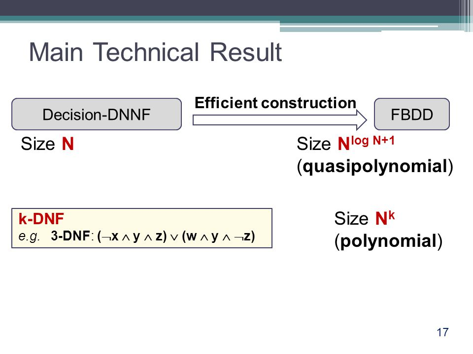 17 Main Technical Result Decision-DNNFFBDD Efficient construction Size NSize N log N+1 (quasipolynomial) Size N k (polynomial) k-DNF e.g. 3-DNF: (  x