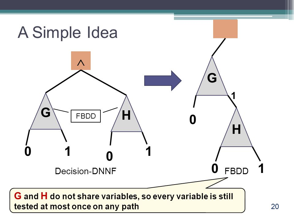 A Simple Idea 20  G H 01 0 1 G H 0 01 Decision-DNNFFBDD G and H do not share variables, so every variable is still tested at most once on any path 1