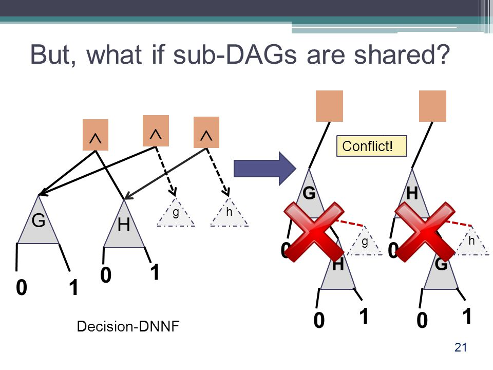 But, what if sub-DAGs are shared? 21  G H 01 0 1 Decision-DNNF   Conflict! g'g' h G H 0 0 1 H G 0 1 0 g'g' h