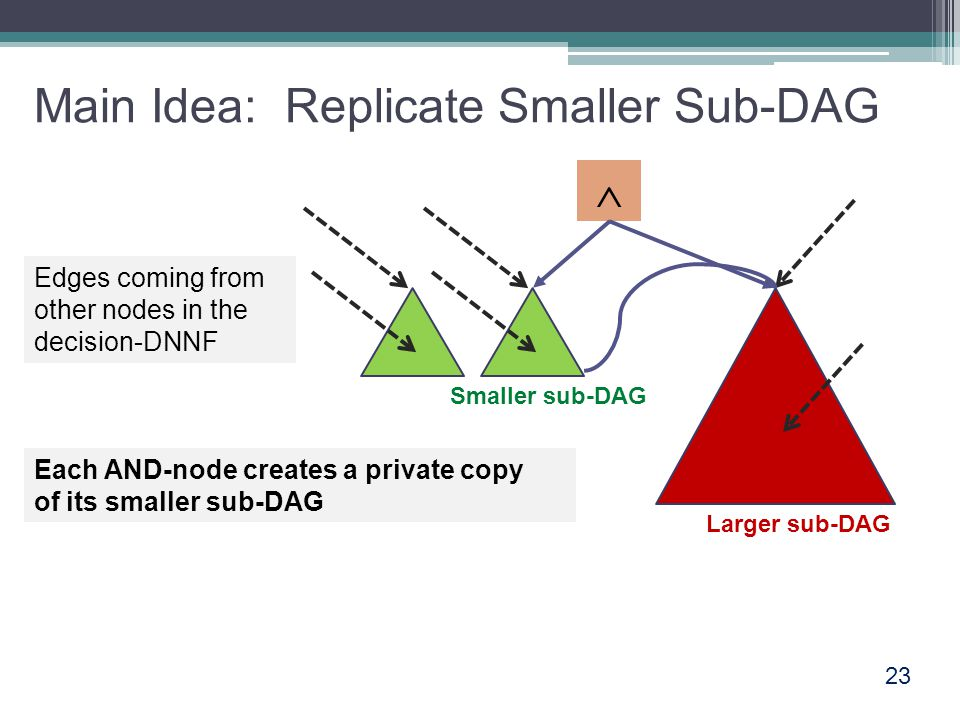 Main Idea: Replicate Smaller Sub-DAG 23  Edges coming from other nodes in the decision-DNNF Smaller sub-DAG Larger sub-DAG Each AND-node creates a private copy of its smaller sub-DAG