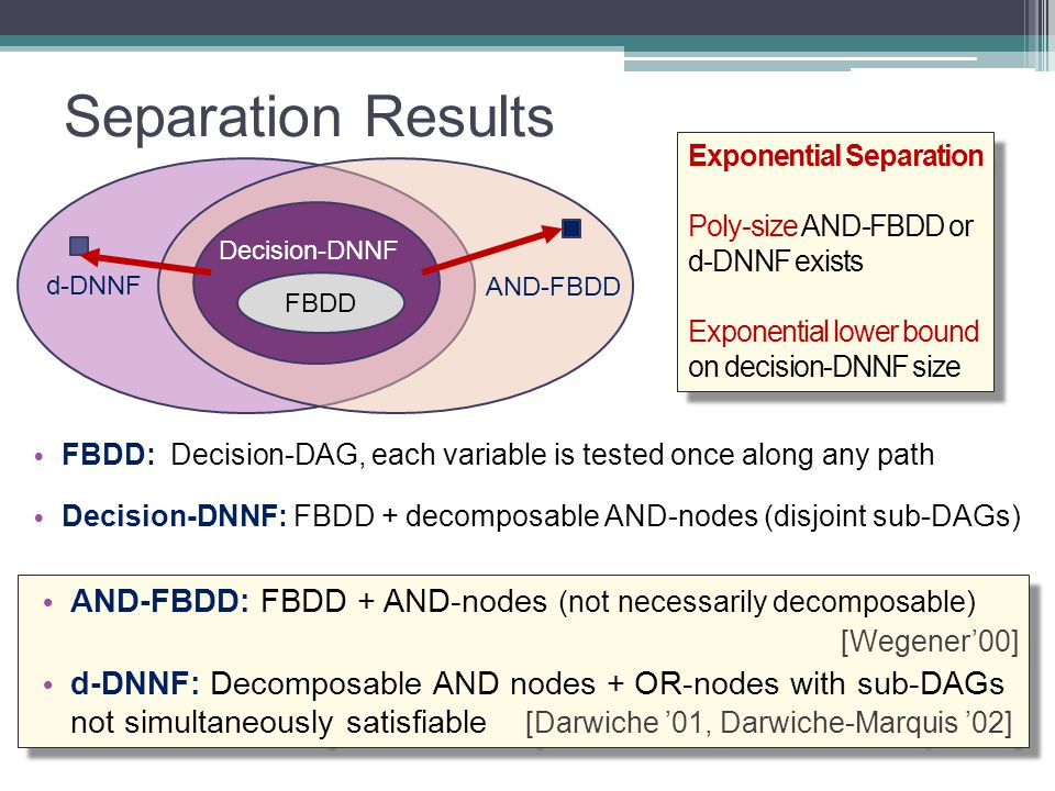 Separation Results AND-FBDD Decision-DNNF FBDD d-DNNF FBDD: Decision-DAG, each variable is tested once along any path Decision-DNNF: FBDD + decomposab