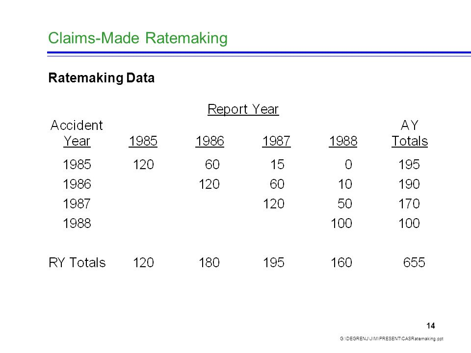 Claims-Made Ratemaking G:\DEGRENJ\JIM\PRESENT\CASRatemaking.ppt 14 Ratemaking Data