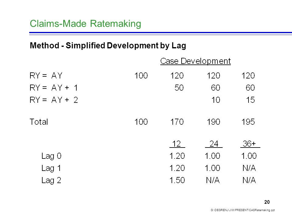 Claims-Made Ratemaking G:\DEGRENJ\JIM\PRESENT\CASRatemaking.ppt 20 Method - Simplified Development by Lag