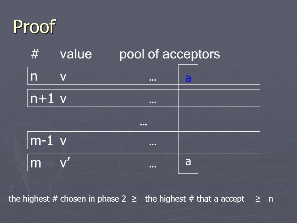 Proof … n+1 v… m v' … m-1v … nv…nv… # valuepool of acceptors aaaa the highest # that a accept ≥ nthe highest # chosen in phase 2 ≥