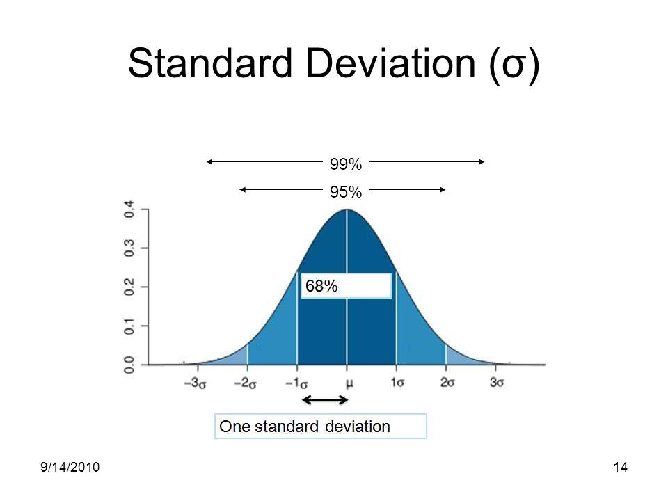 9/14/201014 Standard Deviation (σ) 95% 99%
