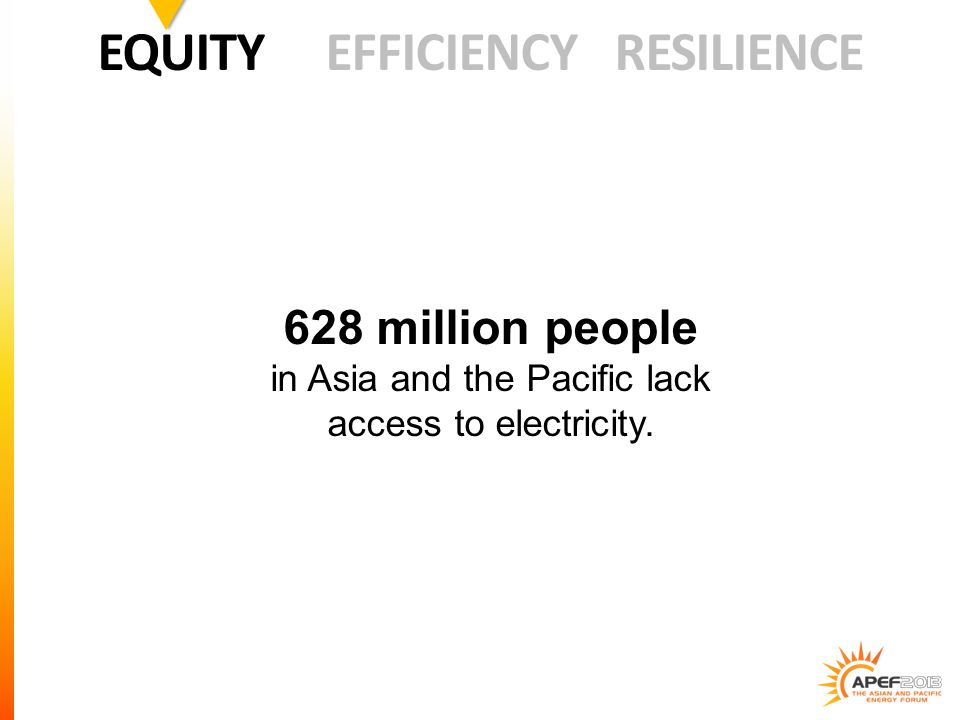 628 million people in Asia and the Pacific lack access to electricity. EQUITY EFFICIENCY RESILIENCE