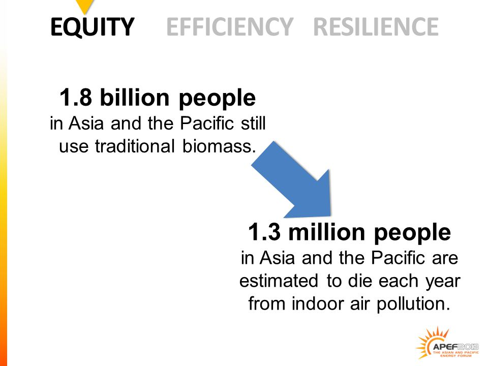 1.8 billion people in Asia and the Pacific still use traditional biomass.