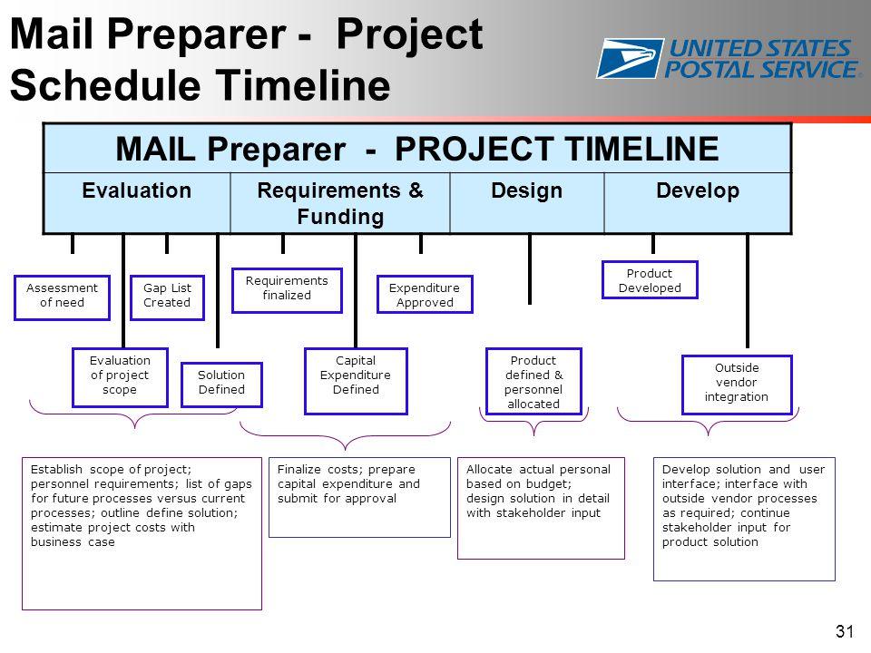 Mail Preparer - Project Schedule Timeline MAIL Preparer - PROJECT TIMELINE EvaluationRequirements & Funding DesignDevelop Finalize costs; prepare capi