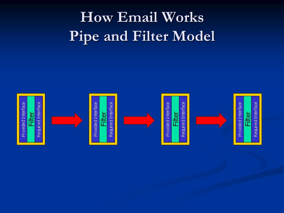 How Email Works Pipe and Filter Model