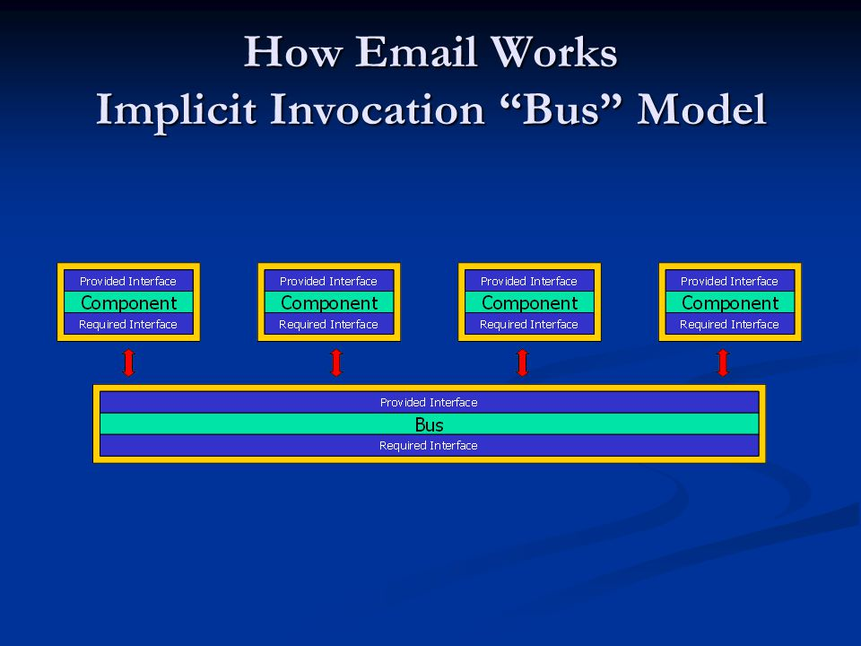 "How Email Works Implicit Invocation ""Bus"" Model"