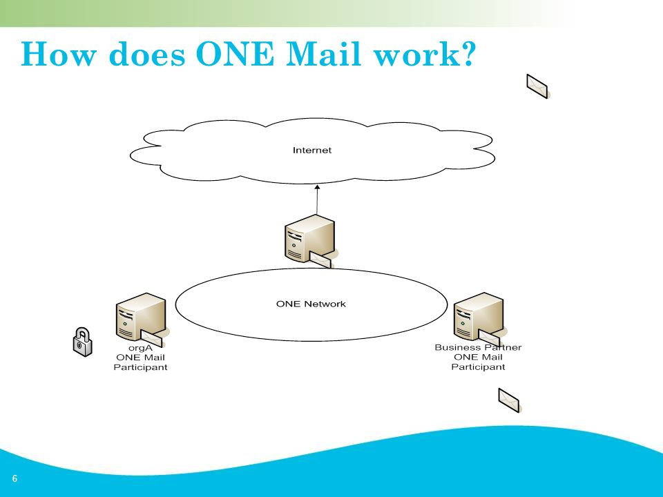 6 How does ONE Mail work?