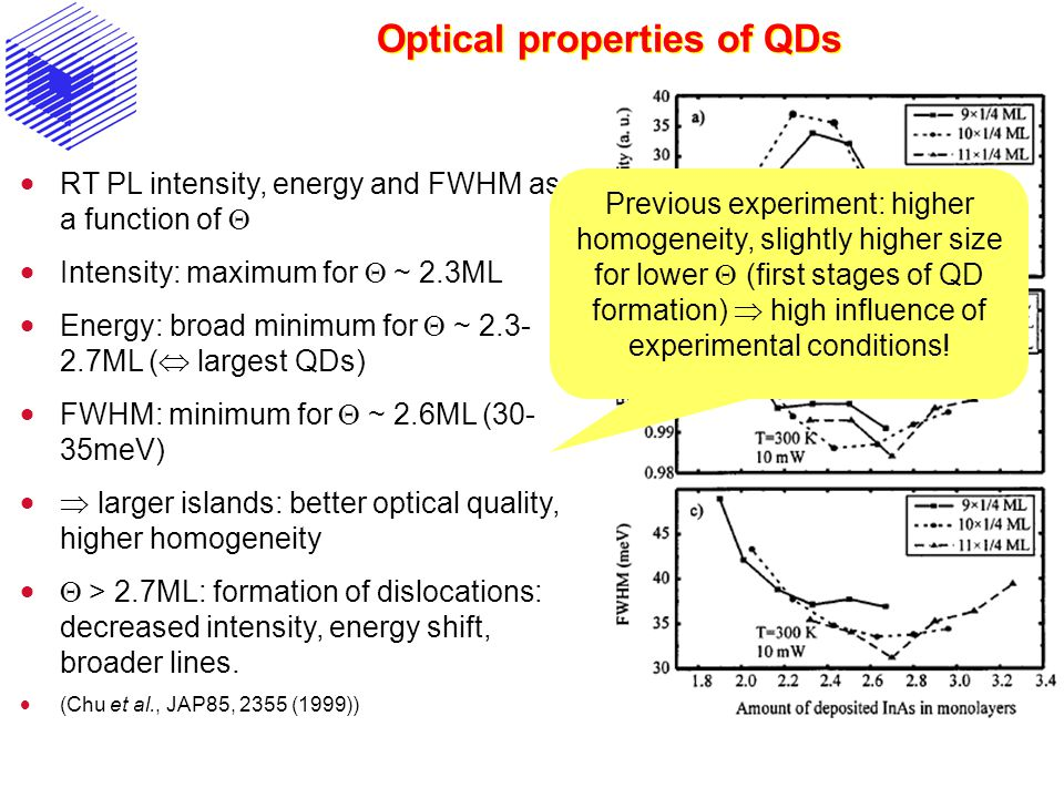 Optical properties of QDs  RT PL intensity, energy and FWHM as a function of   Intensity: maximum for  ~ 2.3ML  Energy: broad minimum for  ~ 2.3- 2.7ML (  largest QDs)  FWHM: minimum for  ~ 2.6ML (30- 35meV)   larger islands: better optical quality, higher homogeneity   > 2.7ML: formation of dislocations: decreased intensity, energy shift, broader lines.
