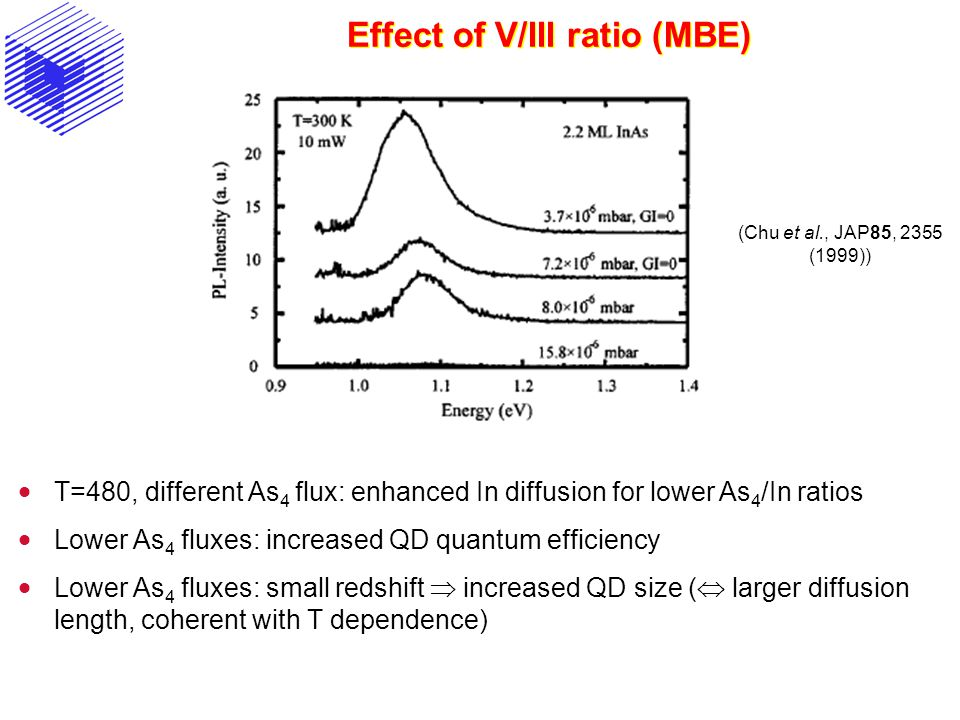 Effect of V/III ratio (MBE)  T=480, different As 4 flux: enhanced In diffusion for lower As 4 /In ratios  Lower As 4 fluxes: increased QD quantum efficiency  Lower As 4 fluxes: small redshift  increased QD size (  larger diffusion length, coherent with T dependence) (Chu et al., JAP85, 2355 (1999))
