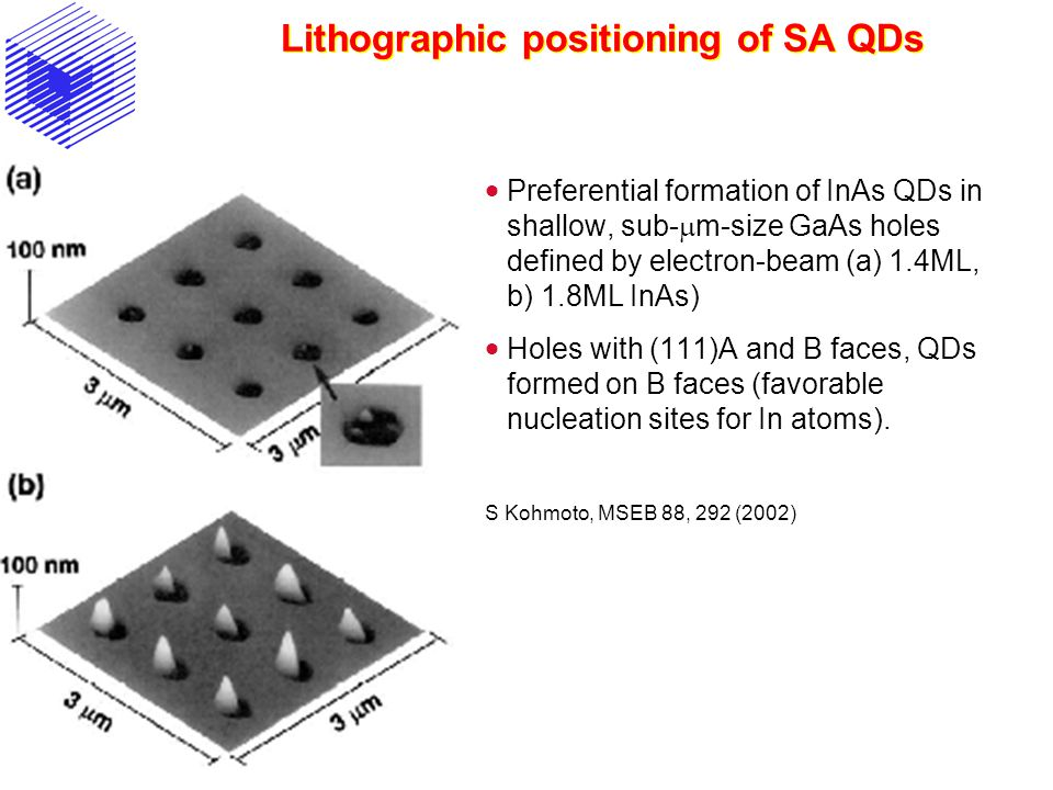 Lithographic positioning of SA QDs  Preferential formation of InAs QDs in shallow, sub-  m-size GaAs holes defined by electron-beam (a) 1.4ML, b) 1.8ML InAs)  Holes with (111)A and B faces, QDs formed on B faces (favorable nucleation sites for In atoms).