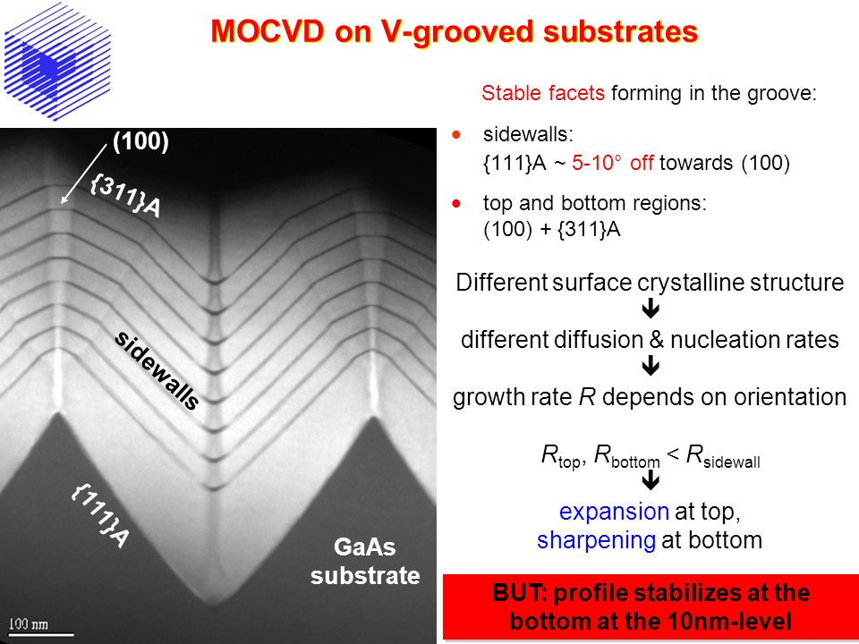 MOCVD on V-grooved substrates Stable facets forming in the groove:  sidewalls: {111}A ~ 5-10° off towards (100)  top and bottom regions: (100) + {311}A Different surface crystalline structure  different diffusion & nucleation rates  growth rate R depends on orientation R top, R bottom < R sidewall  expansion at top, sharpening at bottom BUT: profile stabilizes at the bottom at the 10nm-level {111}A (100) {311}A sidewalls GaAs substrate