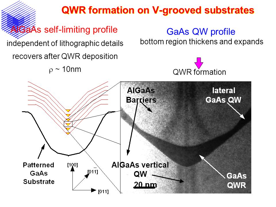 QWR formation on V-grooved substrates AlGaAs self-limiting profile independent of lithographic details recovers after QWR deposition  ~ 10nm GaAs QW profile bottom region thickens and expands QWR formation AlGaAs vertical QW