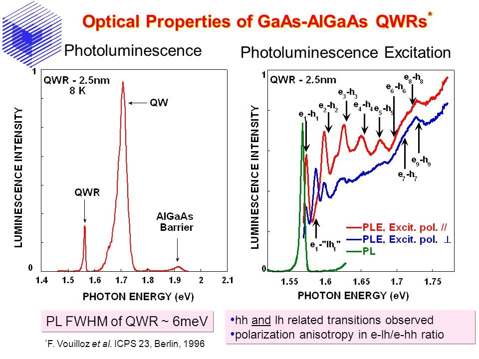 Optical Properties of GaAs-AlGaAs QWRs * hh and lh related transitions observed polarization anisotropy in e-lh/e-hh ratio * F.