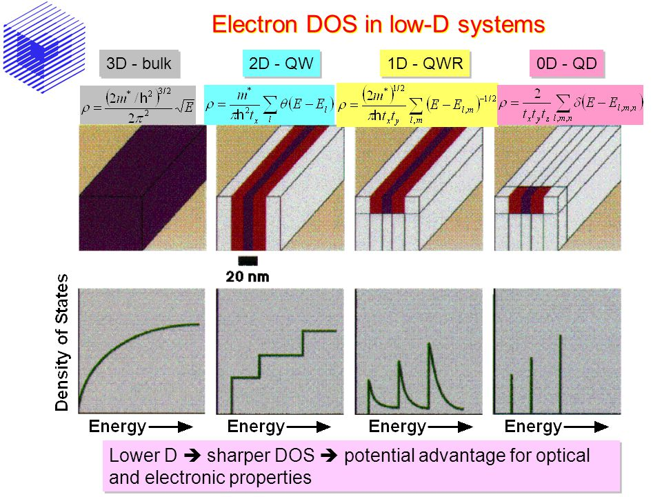 Electron DOS in low-D systems Lower D  sharper DOS  potential advantage for optical and electronic properties 3D - bulk 2D - QW 1D - QWR 0D - QD