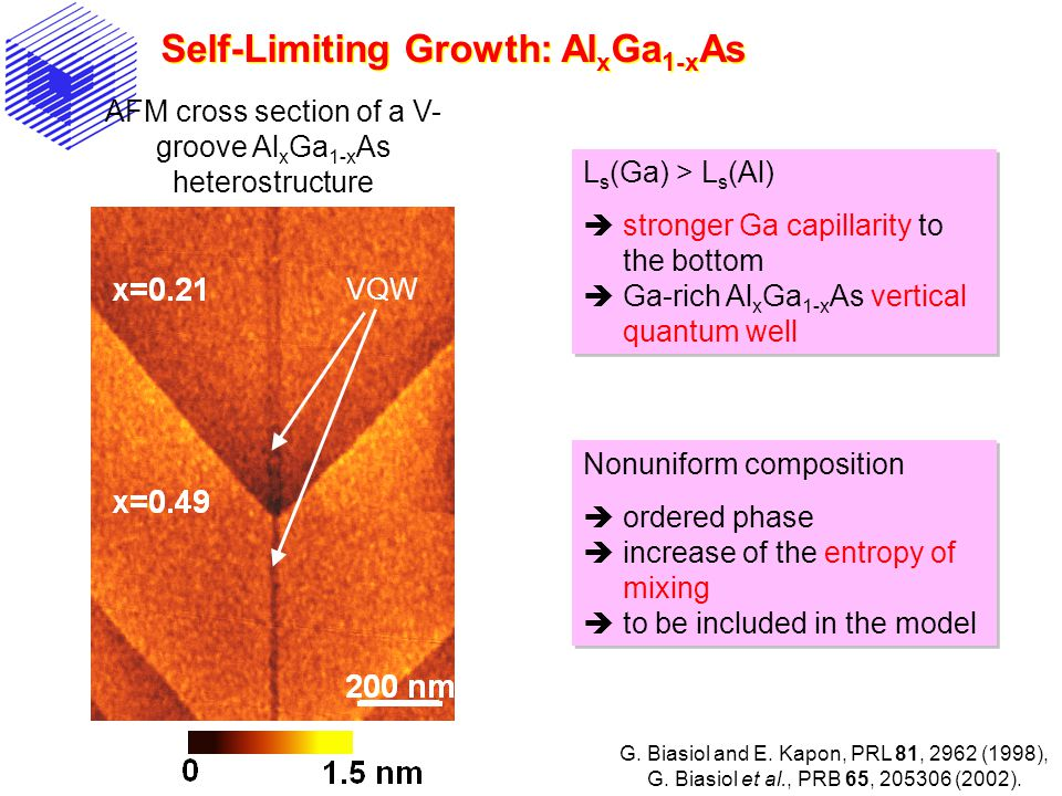 Self-Limiting Growth: Al x Ga 1-x As AFM cross section of a V- groove Al x Ga 1-x As heterostructure VQW L s (Ga) > L s (Al)  stronger Ga capillarity to the bottom  Ga-rich Al x Ga 1-x As vertical quantum well L s (Ga) > L s (Al)  stronger Ga capillarity to the bottom  Ga-rich Al x Ga 1-x As vertical quantum well Nonuniform composition  ordered phase  increase of the entropy of mixing  to be included in the model Nonuniform composition  ordered phase  increase of the entropy of mixing  to be included in the model G.