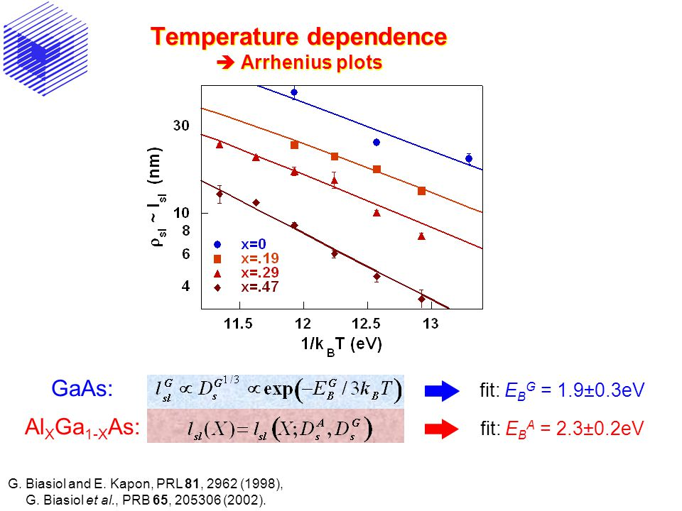 Temperature dependence  Arrhenius plots fit: E B G = 1.9±0.3eV fit: E B A = 2.3±0.2eV GaAs: Al X Ga 1-X As: G.