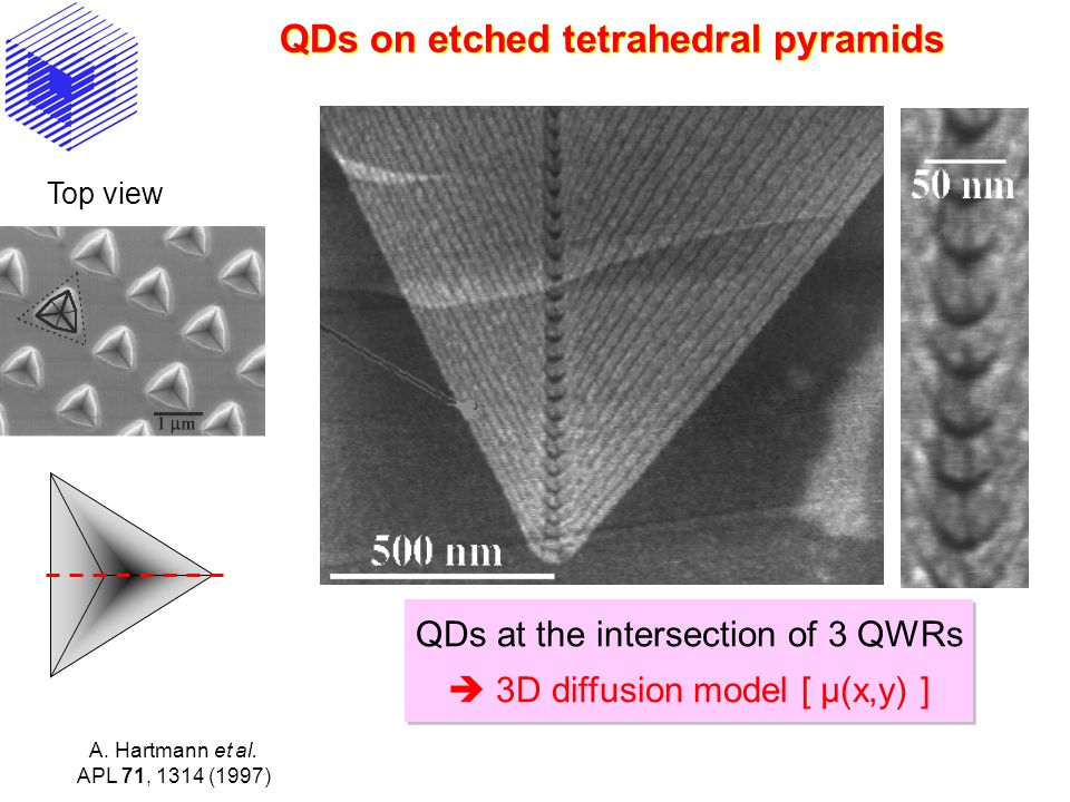 QDs on etched tetrahedral pyramids QDs at the intersection of 3 QWRs  3D diffusion model [ µ(x,y) ] QDs at the intersection of 3 QWRs  3D diffusion model [ µ(x,y) ] A.