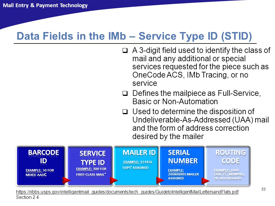 Mail Entry & Payment Technology Data Fields in the IMb – Service Type ID (STID)  A 3-digit field used to identify the class of mail and any additional or special services requested for the piece such as OneCode ACS, IMb Tracing, or no service  Defines the mailpiece as Full-Service, Basic or Non-Automation  Used to determine the disposition of Undeliverable-As-Addressed (UAA) mail and the form of address correction desired by the mailer 53 https://ribbs.usps.gov/intelligentmail_guides/documents/tech_guides/GuidetoIntelligentMailLettersandFlats.pdf Section 2.4