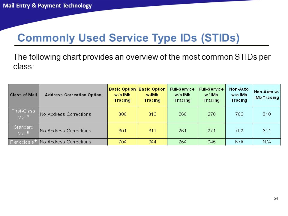 Mail Entry & Payment Technology 54 The following chart provides an overview of the most common STIDs per class: Commonly Used Service Type IDs (STIDs)