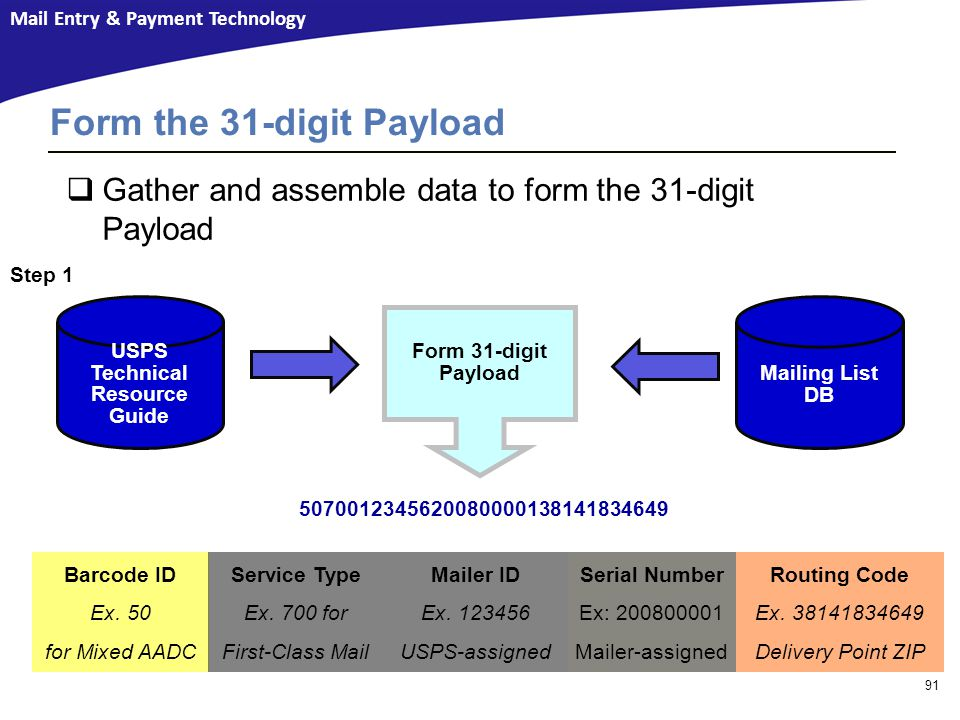 Mail Entry & Payment Technology Form 31-digit Payload USPS Technical Resource Guide Step 1 5070012345620080000138141834649  Gather and assemble data to form the 31-digit Payload Barcode ID Ex.
