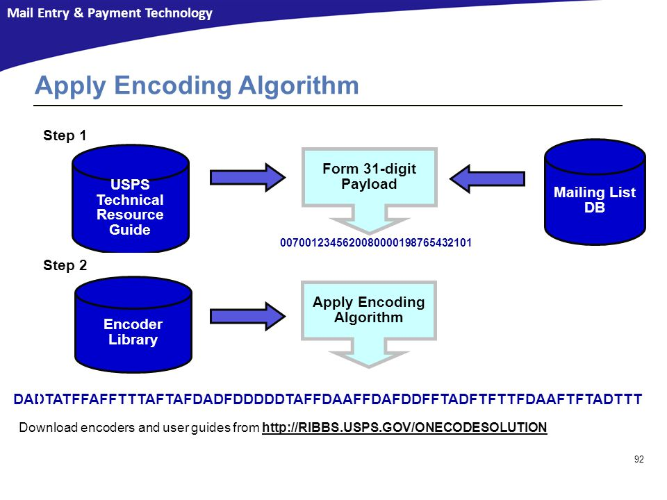 Mail Entry & Payment Technology Download encoders and user guides from http://RIBBS.USPS.GOV/ONECODESOLUTIONhttp://RIBBS.USPS.GOV/ONECODESOLUTION Apply Encoding Algorithm Encoder Library Step 2 Form 31-digit Payload USPS Technical Resource Guide Step 1 0070012345620080000198765432101 DADTATFFAFFTTTAFTAFDADFDDDDDTAFFDAAFFDAFDDFFTADFTFTTFDAAFTFTADTTT Implementing the IMb™ 92 Apply Encoding Algorithm Mailing List DB