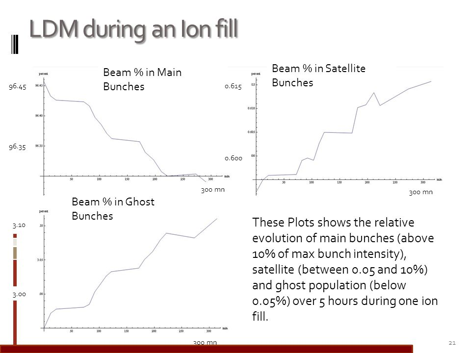 LDM during an Ion fill 21 Beam % in Main Bunches Beam % in Satellite Bunches Beam % in Ghost Bunches 96.45 96.35 300 mn These Plots shows the relative evolution of main bunches (above 10% of max bunch intensity), satellite (between 0.05 and 10%) and ghost population (below 0.05%) over 5 hours during one ion fill.