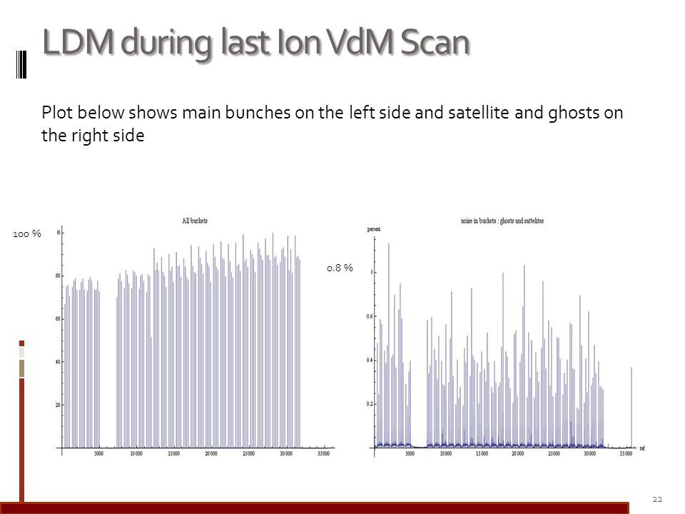 LDM during last Ion VdM Scan Plot below shows main bunches on the left side and satellite and ghosts on the right side 22 0.8 % 100 %
