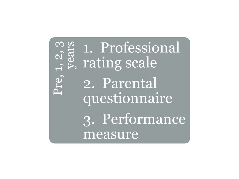 Pre, 1, 2, 3 years 1. Professional rating scale 2. Parental questionnaire 3. Performance measure