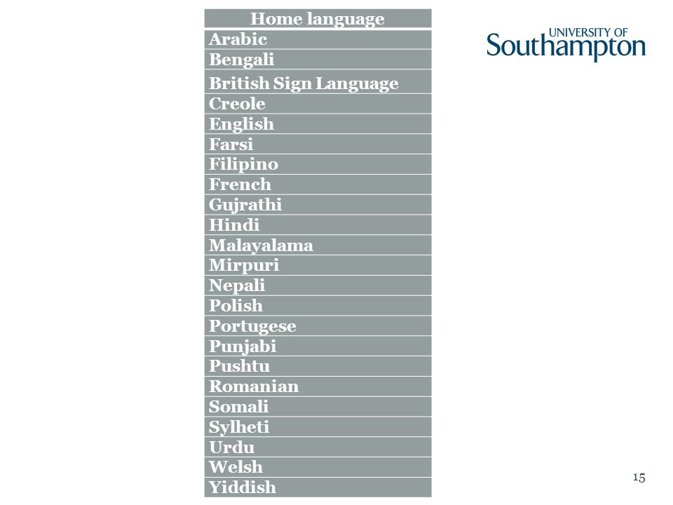 15 Home language Arabic Bengali British Sign Language Creole English Farsi Filipino French Gujrathi Hindi Malayalama Mirpuri Nepali Polish Portugese Punjabi Pushtu Romanian Somali Sylheti Urdu Welsh Yiddish