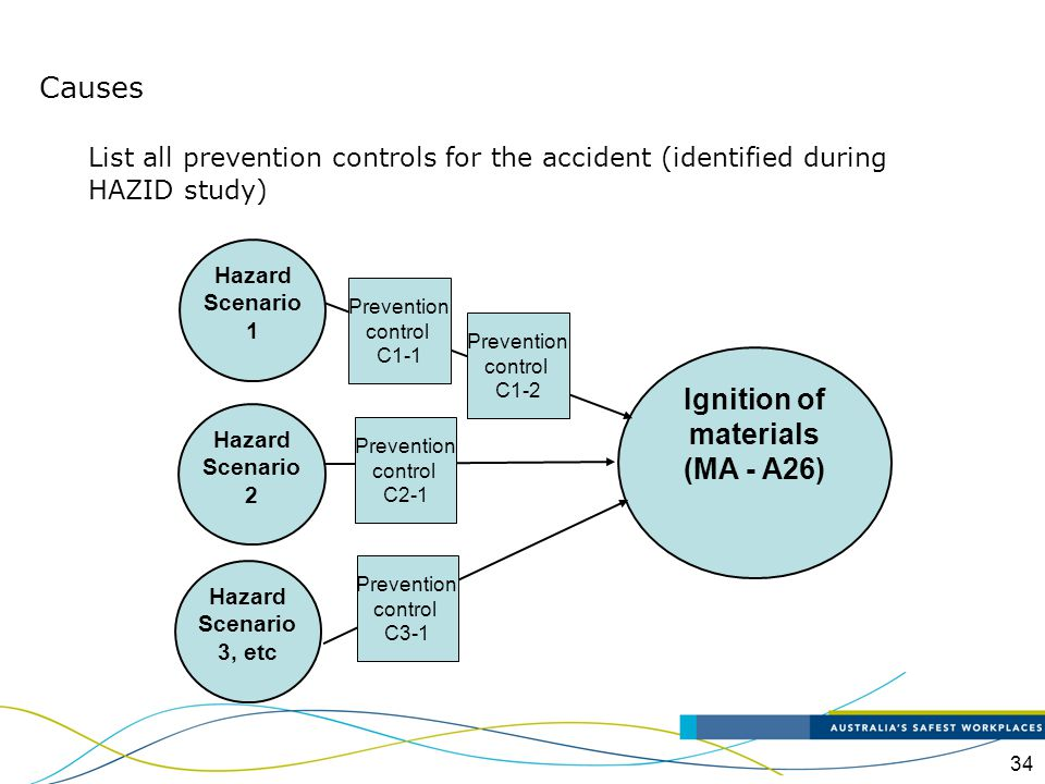 34 Causes Ignition of materials (MA - A26) Hazard Scenario 1 Hazard Scenario 2 Hazard Scenario 3, etc Prevention control C1-1 Prevention control C1-2