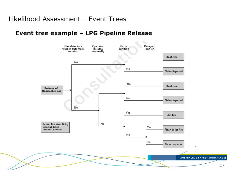 47 Event tree example – LPG Pipeline Release Likelihood Assessment – Event Trees