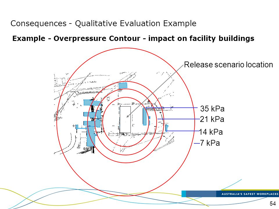54 Example - Overpressure Contour - impact on facility buildings 7 kPa 14 kPa 21 kPa 35 kPa Release scenario location Consequences - Qualitative Evalu