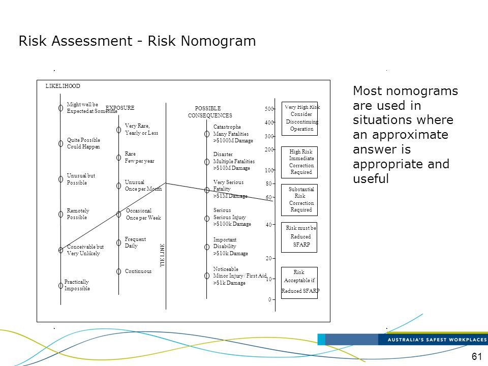 62 Advantages and Disadvantages Accuracy is limited Designed to perform a specific calculation Cannot easily denote different hazards leading to an MA Typically not used by MHFs Risk Assessment - Risk Nomogram