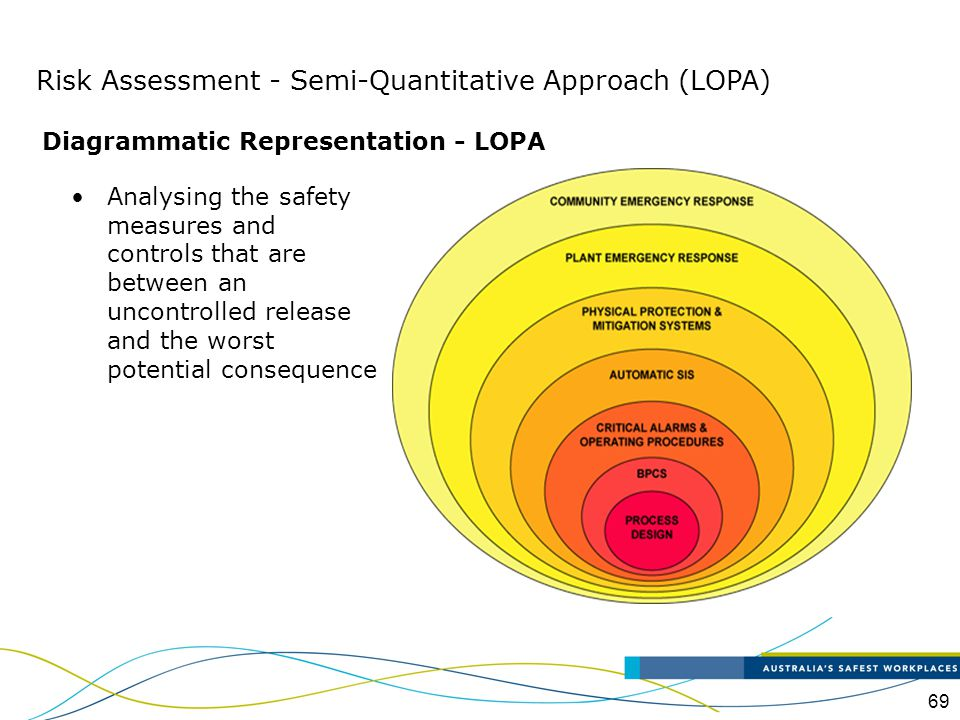 70 The information for assessment can be presented as a bow-tie diagram Hazards Controls Preventative Controls Controls Mitigative Controls MAMA Causes Outcomes Consequences Risk Assessment - Semi-Quantitative Approach (LOPA)