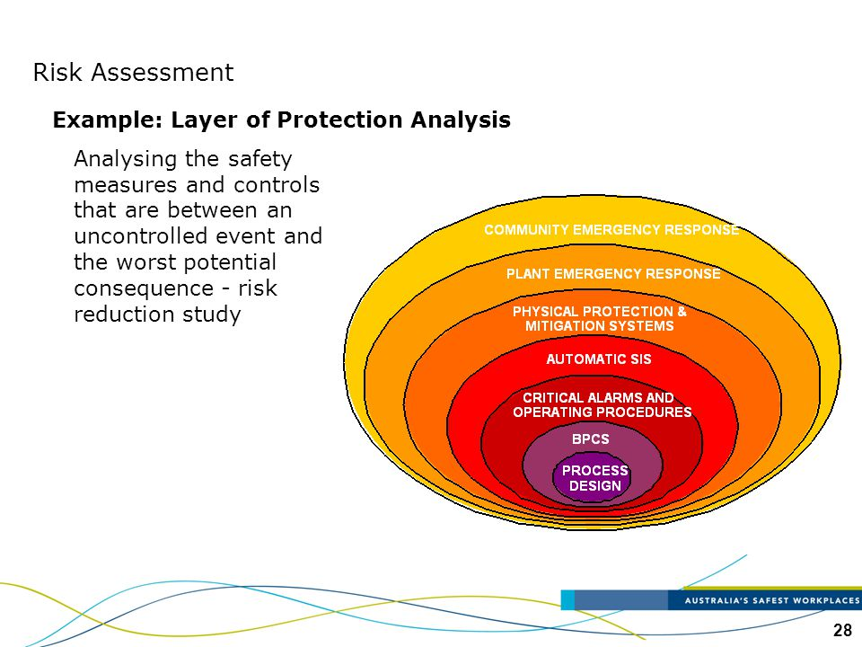 28 Example: Layer of Protection Analysis Analysing the safety measures and controls that are between an uncontrolled event and the worst potential con