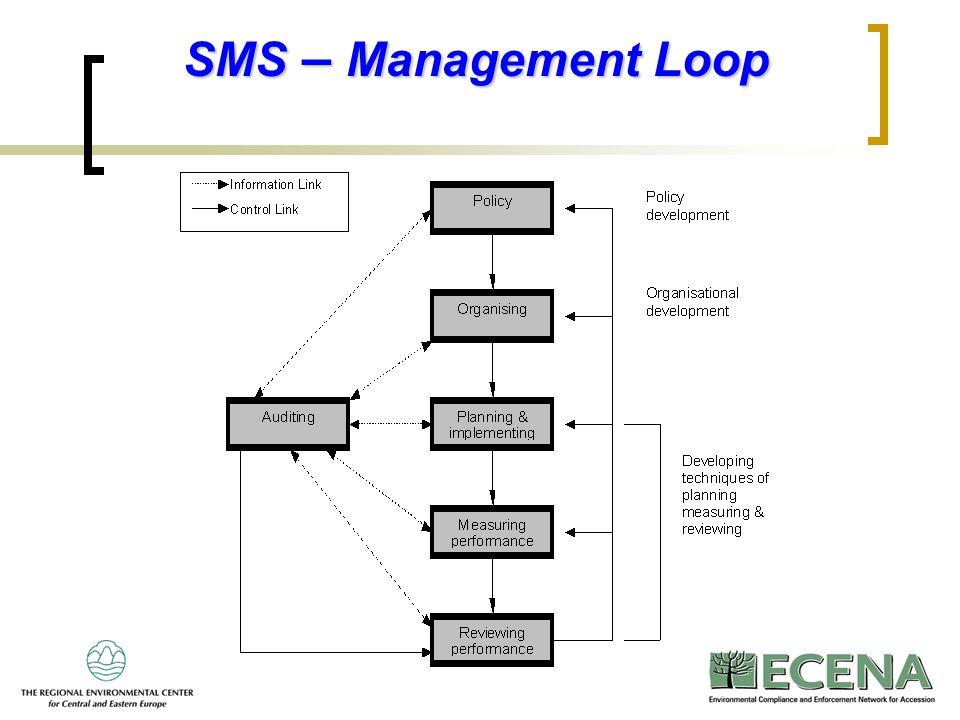 14 SMS – Management Loop