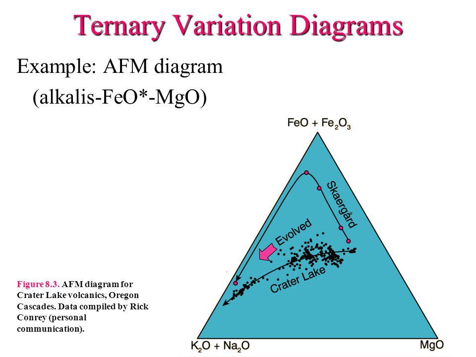 Ternary Variation Diagrams Example: AFM diagram (alkalis-FeO*-MgO) Figure 8.3.