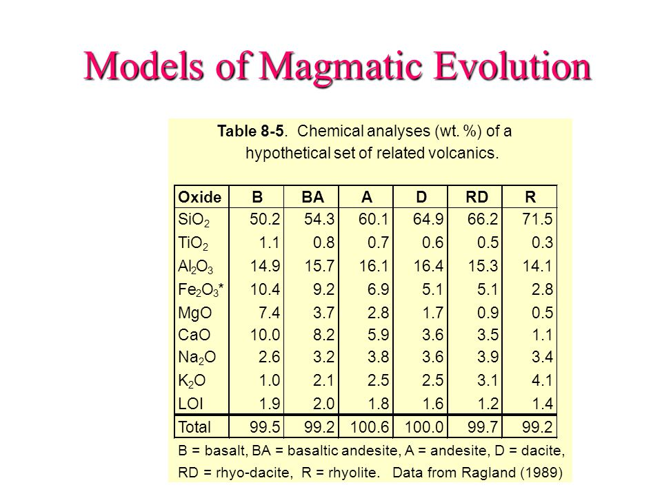 Models of Magmatic Evolution