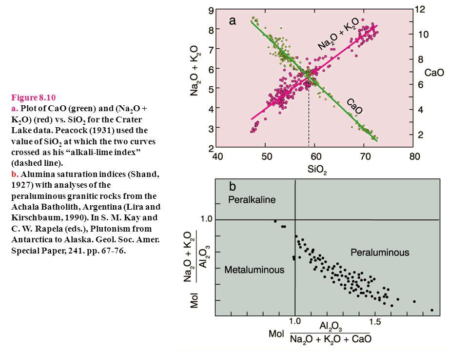 Figure 8.10 a. Plot of CaO (green) and (Na 2 O + K 2 O) (red) vs.