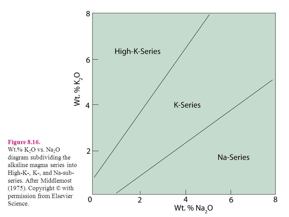 Figure 8.16. Wt.% K 2 O vs.