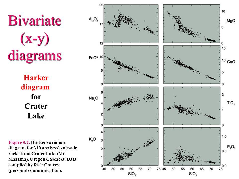 Bivariate (x-y) diagrams Harker diagram for Crater Lake Figure 8.2.