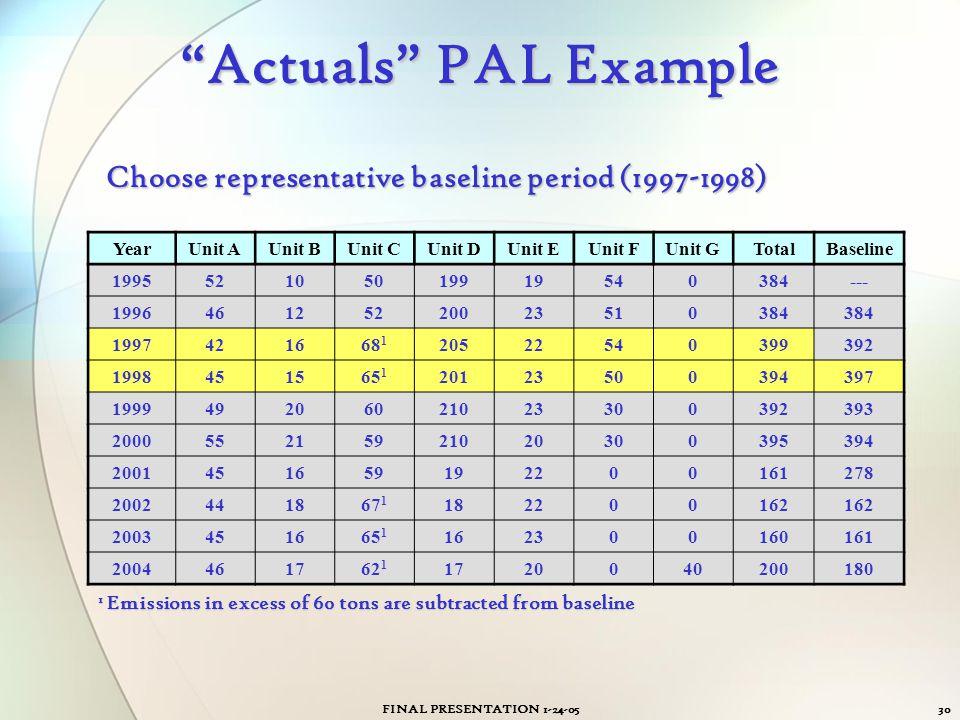 "FINAL PRESENTATION 1-24-0530 ""Actuals"" PAL Example YearUnit AUnit BUnit CUnit DUnit EUnit FUnit G Total Baseline 199552105019919540 384--- 19964612522"